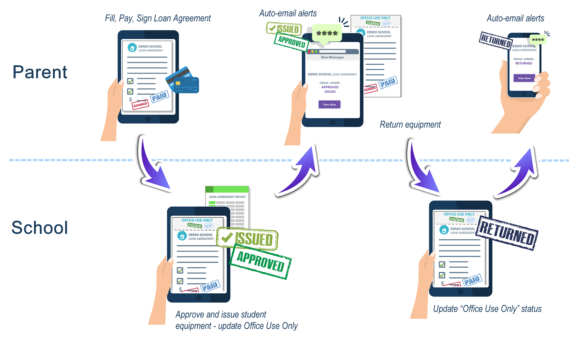 Office Use Only loan agreement workflow